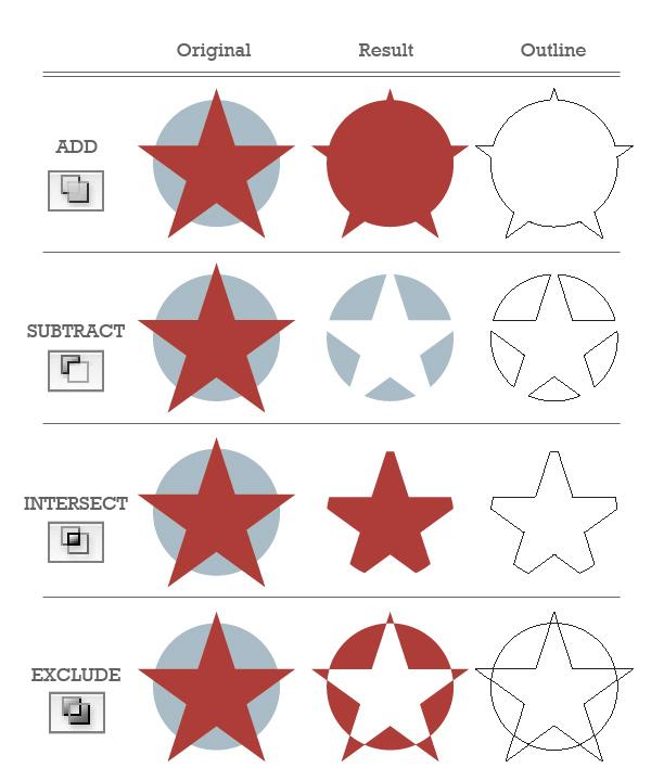 10 lời khuyên về Adobe Illustrator  cho người mới bắt đầu