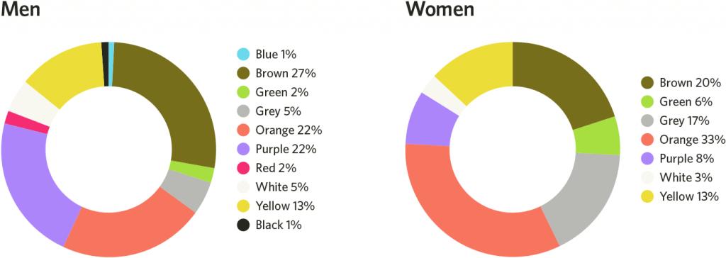 Ý nghĩa của màu sắc và lựa chọn màu sắc thích hợp trong thiết kế